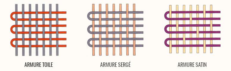 armures simples ou fondamentales d'un textile tissé