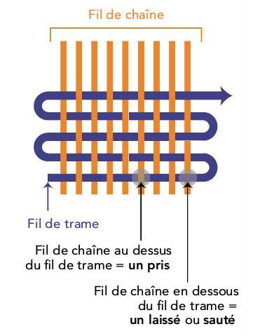 tissage - chaîne et trame