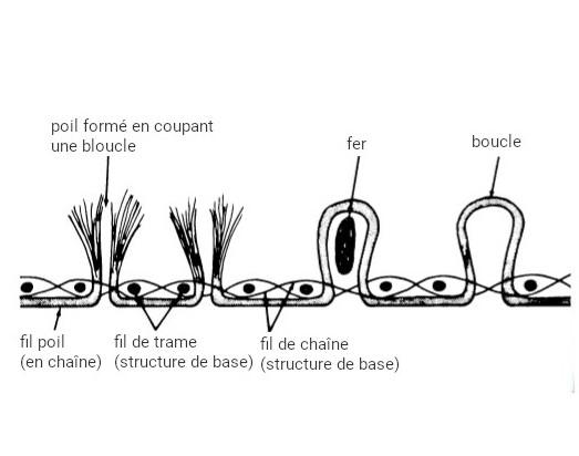 Technique de tissage du velours chaîne avec des fers - schéma
