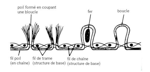 velours chaîne