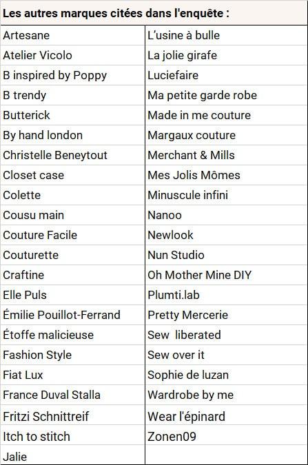 Autres marques de patrons couture citées dans l'enquête Louise Magazine