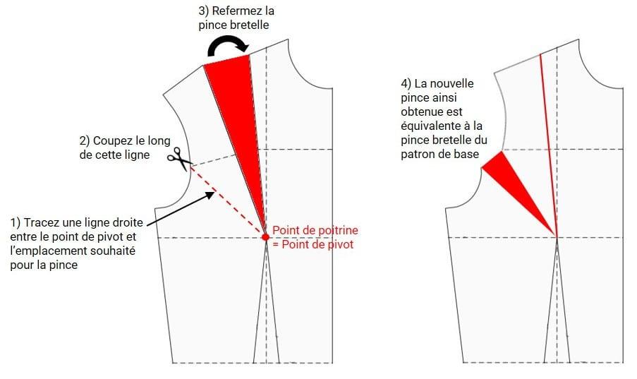 Méthode pour déplacer la pince bretelle (pivot de la pince vers l'emmanchure)