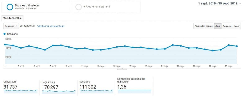 Audience Louise Magazine - Chiffres Google Analytics